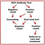 HIV testy