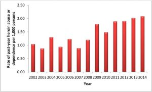 graph 10-15